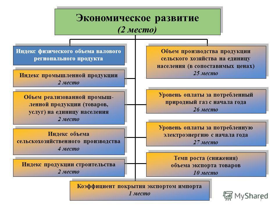 Экономическое развитие (2 место) Экономическое развитие (2 место) Индекс физического объема валового регионального продукта Объем реализованной промыш- ленной продукции (товаров, услуг) на единицу населения 2 место Объем реализованной промыш- ленной