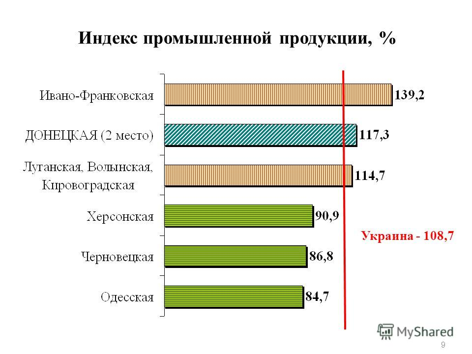 Индекс промышленной продукции, % 9 Украина - 108,7