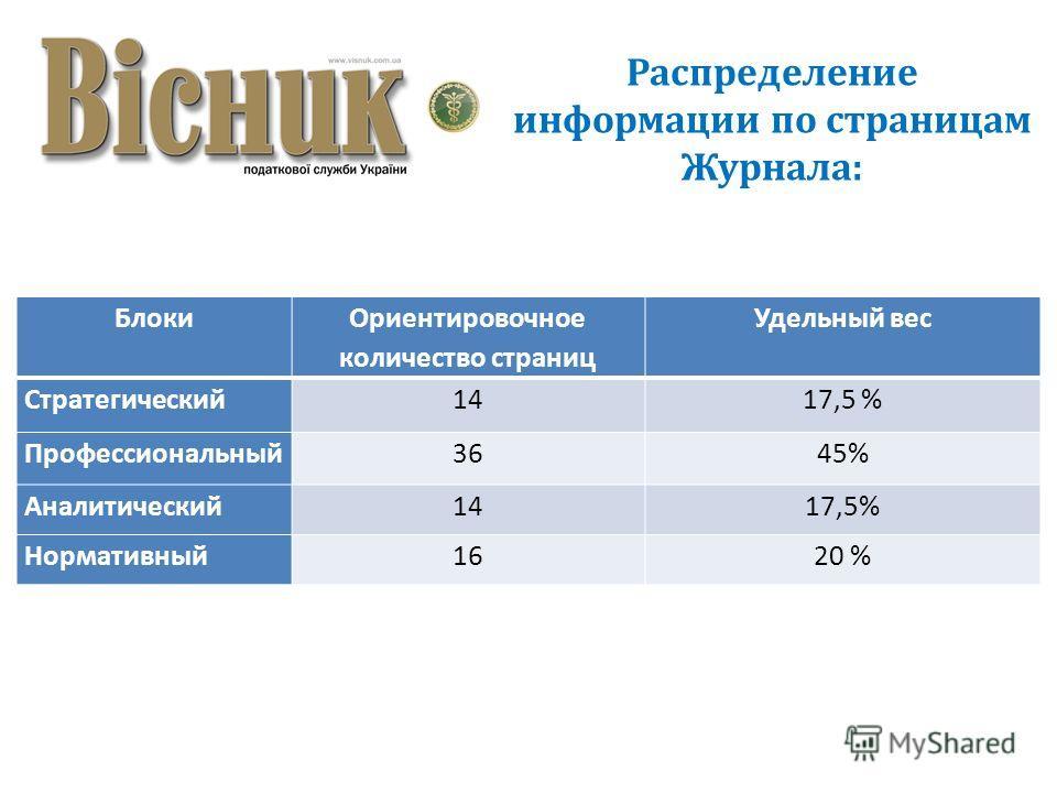 Распределение информации по страницам Журнала: Блоки Ориентировочное количество страниц Удельный вес Стратегический1417,5 % Профессиональный3645% Аналитический1417,5% Нормативный1620 %
