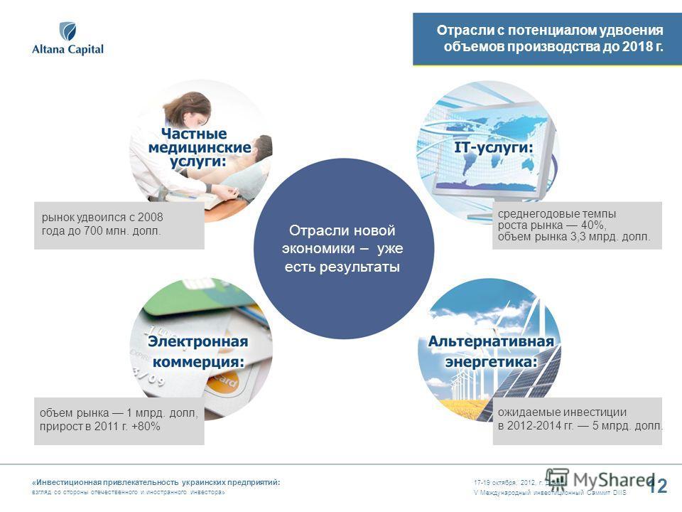 17-19 октября, 2012, г. Донецк V Международный инвестиционный Саммит DIIS 12 «Инвестиционная привлекательность украинских предприятий: взгляд со стороны отечественного и иностранного инвестора» рынок удвоился с 2008 года до 700 млн. долл. объем рынка