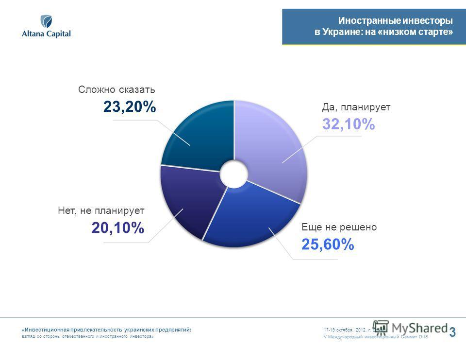 17-19 октября, 2012, г. Донецк V Международный инвестиционный Саммит DIIS 3 «Инвестиционная привлекательность украинских предприятий: взгляд со стороны отечественного и иностранного инвестора» Сложно сказать 23,20% Да, планирует 32,10% Нет, не планир