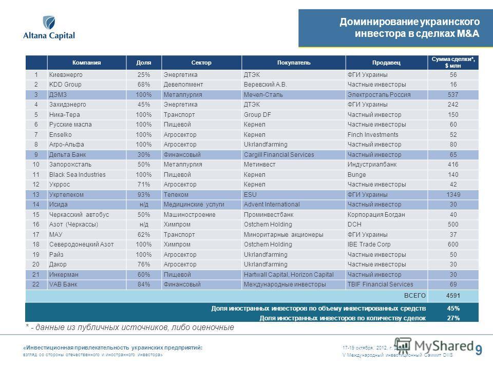 17-19 октября, 2012, г. Донецк V Международный инвестиционный Саммит DIIS 9 «Инвестиционная привлекательность украинских предприятий: взгляд со стороны отечественного и иностранного инвестора» Доминирование украинского инвестора в сделках M&A * - дан
