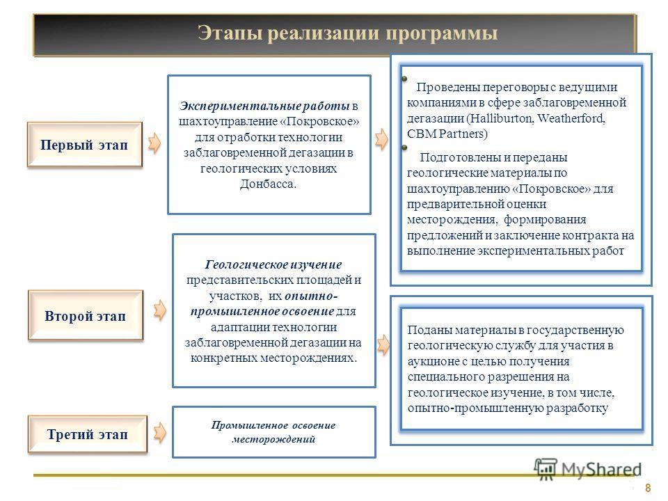 8 Этапы реализации программы Первый этап Проведены переговоры с ведущими компаниями в сфере заблаговременной дегазации (Halliburton, Weatherford, CBM Partners) Подготовлены и переданы геологические материалы по шахтоуправлению «Покровское» для предва