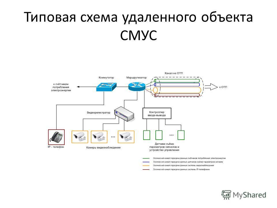 Типовая схема удаленного объекта СМУС