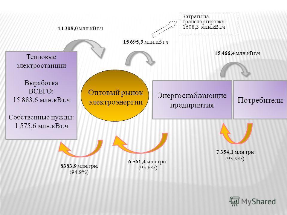 Тепловые электростанции Выработка ВСЕГО: 15 883,6 млн.кВт.ч Собственные нужды: 1 575,6 млн.кВт.ч 14 308,0 млн.кВт.ч 15 695,3 млн.кВт.ч 15 466,4 млн.кВт.ч 6 561,4 млн.грн. (95,6%) 7 354,1 млн.грн (93,9%) Затраты на транспортировку: 1608,3 млн.кВт.ч 83