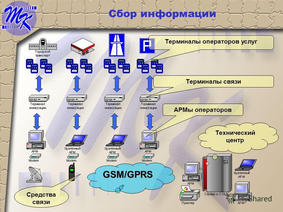 Сбор информации Терминалы операторов услуг Терминалы связи GSM/GPRS АРМы операторов Средства связи Технический центр