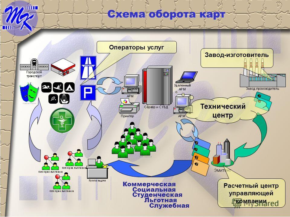 Схема оборота карт Операторы