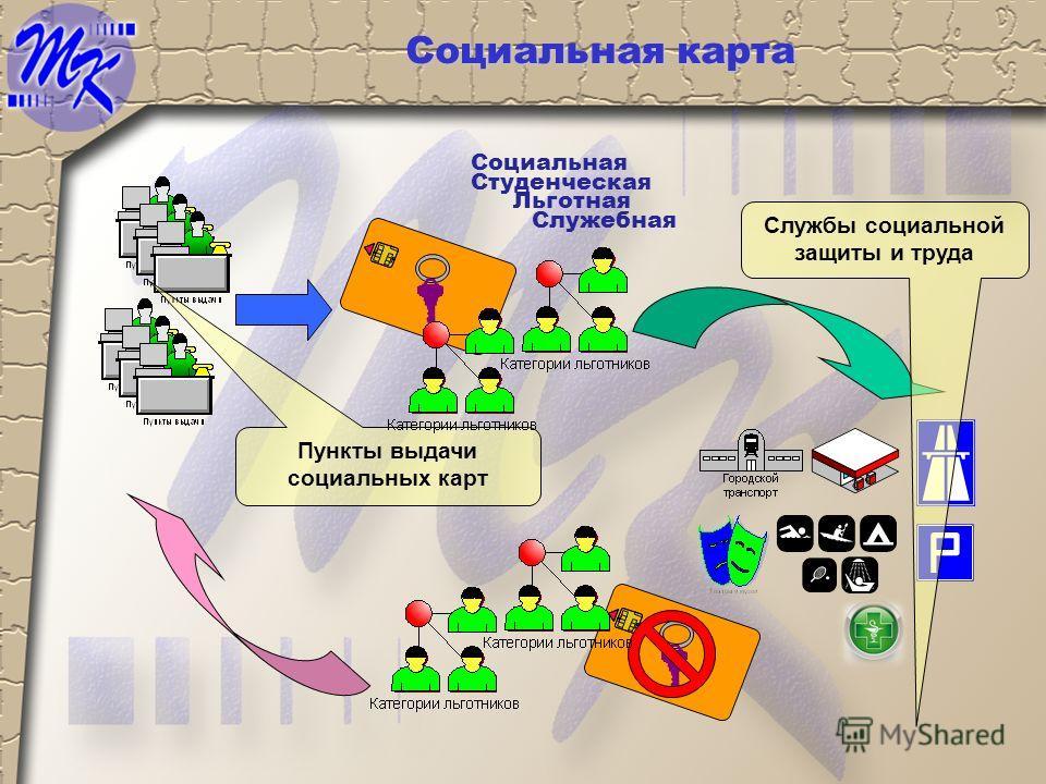 Социальная карта Пункты выдачи социальных карт Службы социальной защиты и труда Льготная Студенческая Социальная Служебная