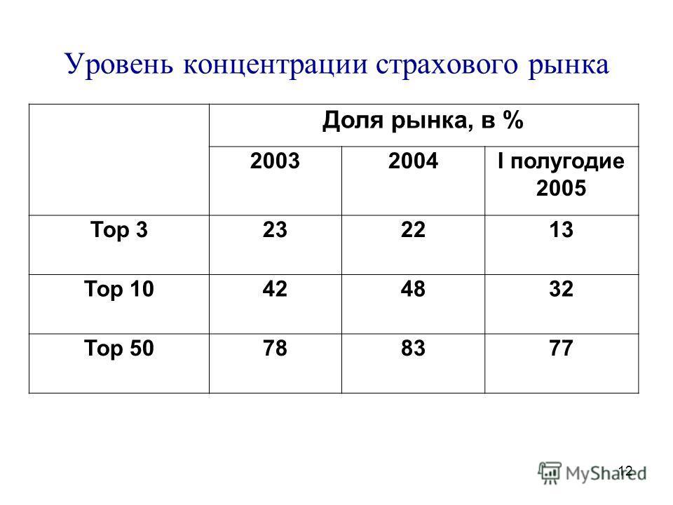 12 Уровень концентрации страхового рынка Доля рынка, в % 20032004I полугодие 2005 Тор 3232213 Тор 10424832 Тор 50788377