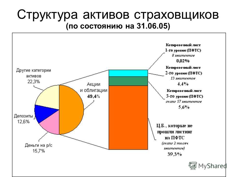 25 Структура активов страховщиков (по состоянию на 31.06.05)