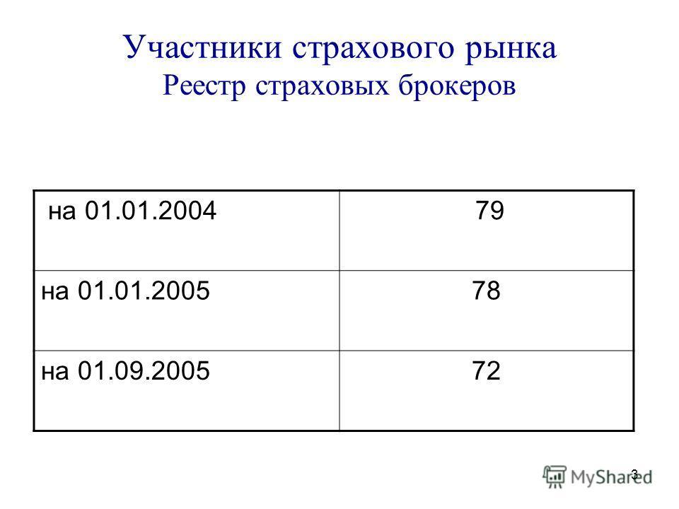 3 Участники страхового рынка Реестр страховых брокеров на 01.01.2004 79 на 01.01.200578 на 01.09.200572