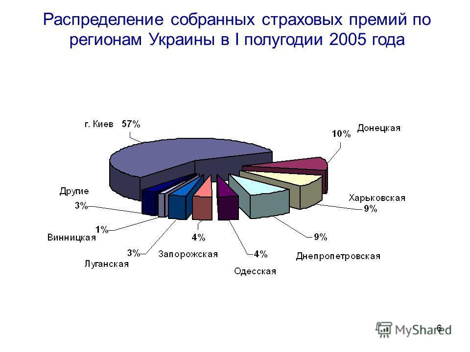 6 Распределение собранных страховых премий по регионам Украины в І полугодии 2005 года