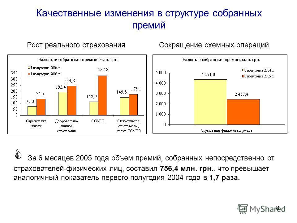 8 Качественные изменения в структуре собранных премий Рост реального страхованияСокращение схемных операций За 6 месяцев 2005 года объем премий, собранных непосредственно от страхователей-физических лиц, составил 756,4 млн. грн., что превышает аналог