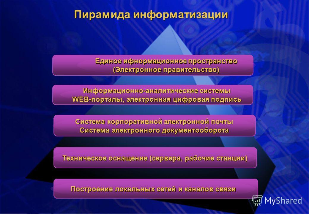 Техническое оснащение (сервера, рабочие станции) Построение локальных сетей и каналов связи Информационно-аналитические системы WEB-порталы, электронная цифровая подпись Система корпоративной электронной почты Система электронного документооборота Ед