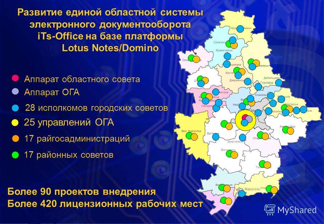 Развитие единой областной системы электронного документооборота iTs-Office на базе платформы Lotus Notes/Domino Более 90 проектов внедрения Более 420 лицензионных рабочих мест 25 управлений ОГА 17 райгосадминистраций 28 исполкомов городских советов А