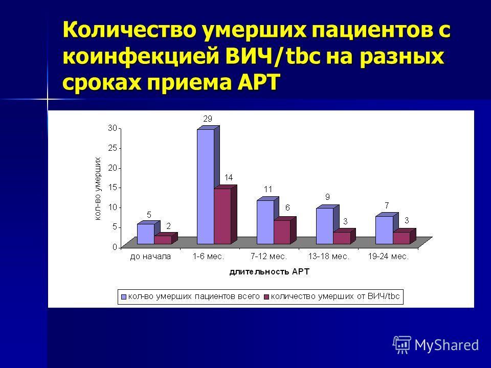 Количество умерших пациентов с коинфекцией ВИЧ/tbc на разных сроках приема АРТ