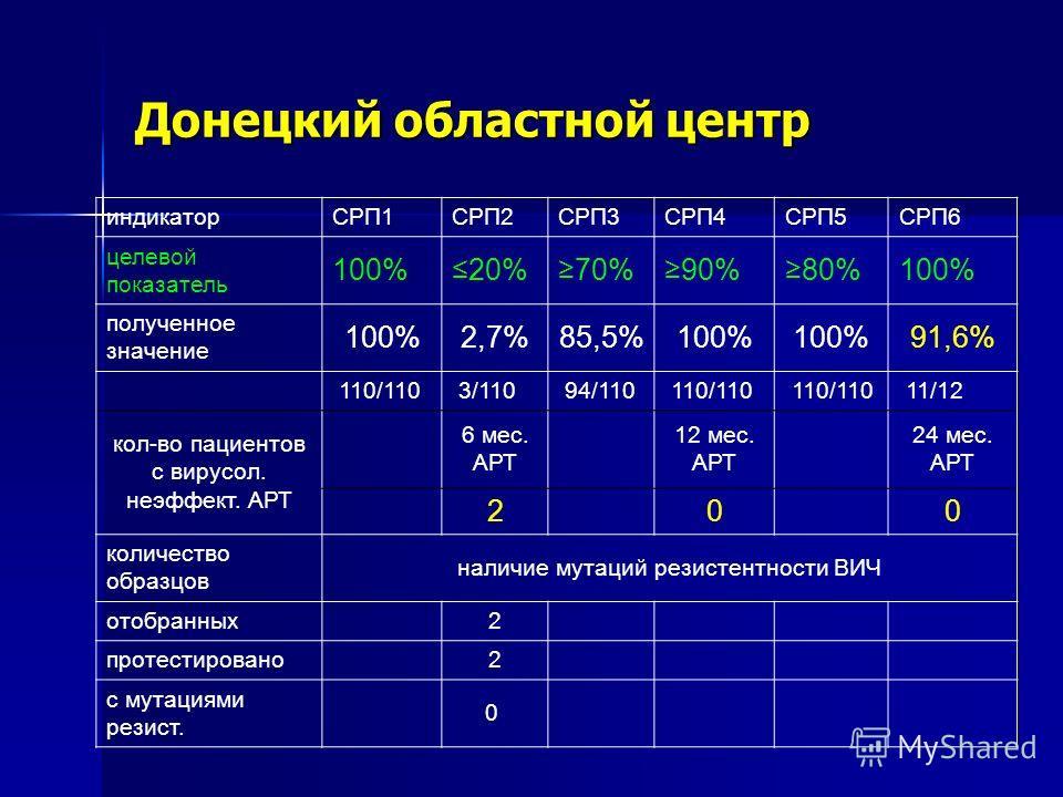 Донецкий областной центр индикаторСРП1СРП2СРП3СРП4СРП5СРП6 целевой показатель 100%20%70%90%80%100% полученное значение 100%2,7%85,5%100% 91,6% 110/110 3/110 94/110 110/110 11/12 кол-во пациентов с вирусол. неэффект. АРТ 6 мес. АРТ 12 мес. АРТ 24 мес.