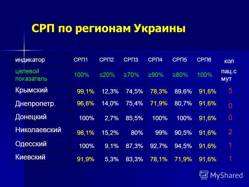 СРП по регионам Украины индикатор СРП1СРП2СРП3СРП4СРП5СРП6 кол целевой показатель 100%20%70%90%80%100% пац.с мут Крымский 99,1%12,3%74,5%78,3%89,6%91,6% 5 Днепропетр. 96,6%14,0%75,4%71,9%80,7%91,6% 0 Донецкий 100%2,7%85,5%100% 91,6% 0 Николаевский 98