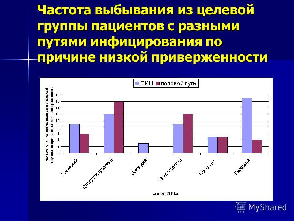 Частота выбывания из целевой группы пациентов с разными путями инфицирования по причине низкой приверженности