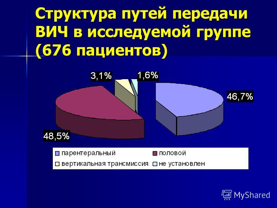 Структура путей передачи ВИЧ в исследуемой группе (676 пациентов)