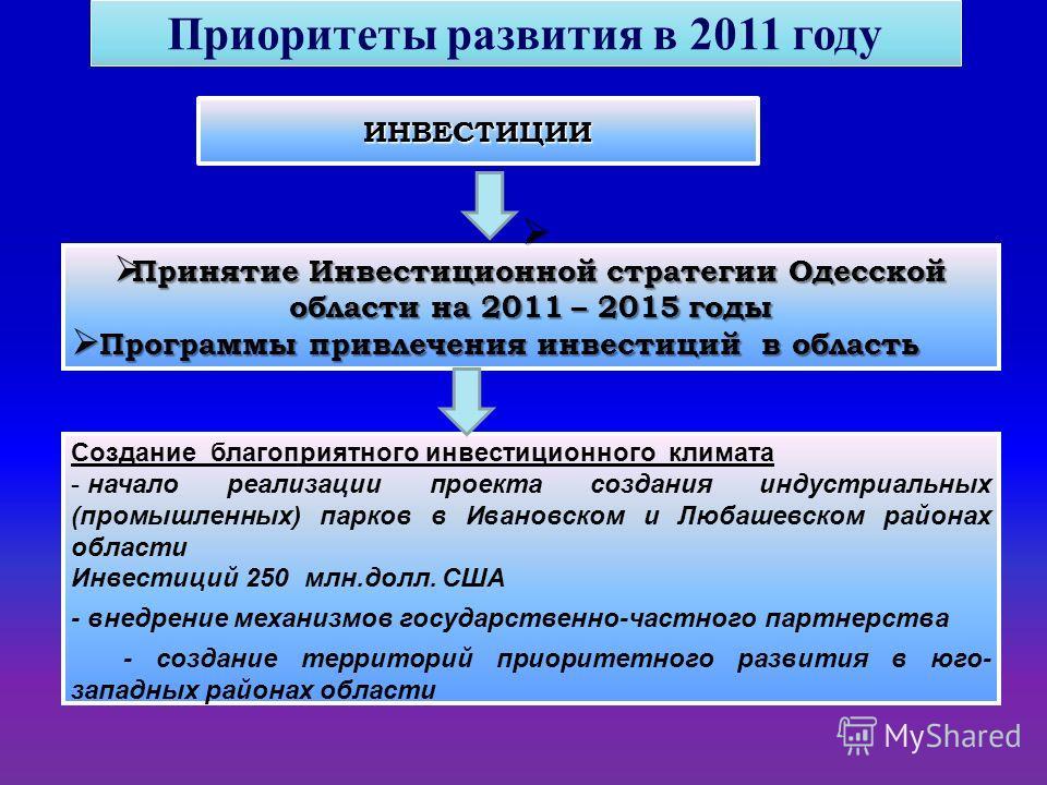 ИНВЕСТИЦИИ Принятие Инвестиционной стратегии Одесской области на 2011 – 2015 годы Принятие Инвестиционной стратегии Одесской области на 2011 – 2015 годы Программы привлечения инвестиций в область Программы привлечения инвестиций в область Создание бл
