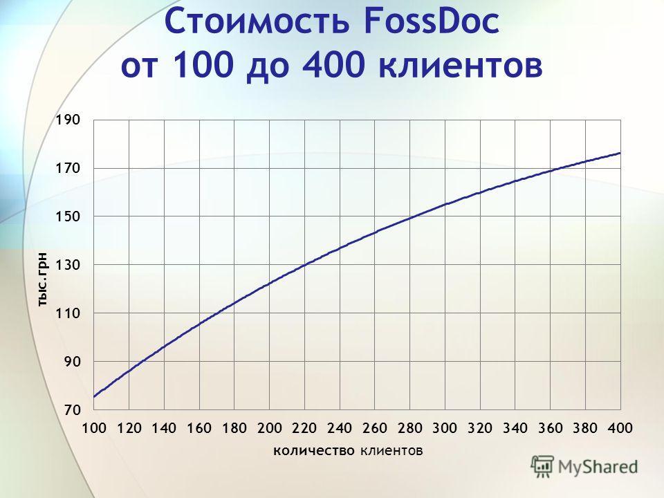 Стоимость FossDoc от 100 до 400 клиентов