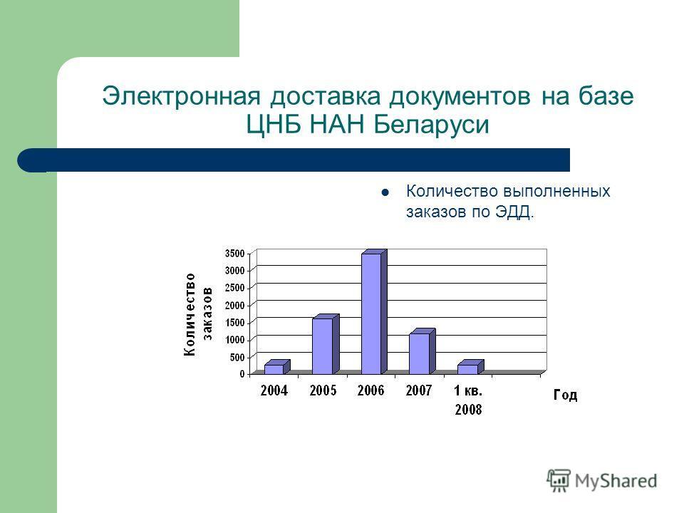 Электронная доставка документов на базе ЦНБ НАН Беларуси Количество выполненных заказов по ЭДД.