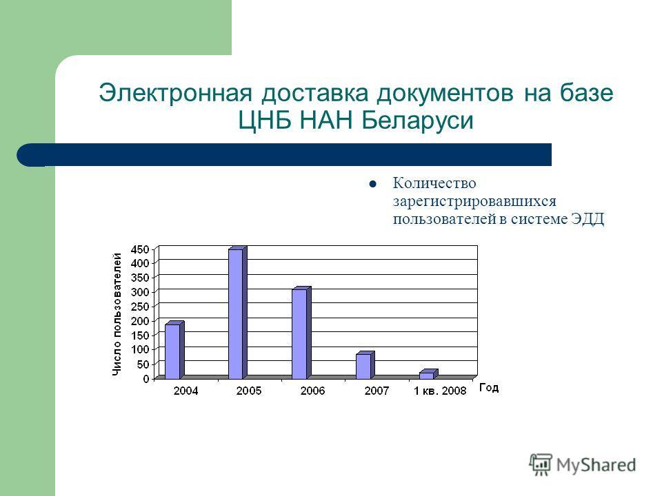 Электронная доставка документов на базе ЦНБ НАН Беларуси Количество зарегистрировавшихся пользователей в системе ЭДД