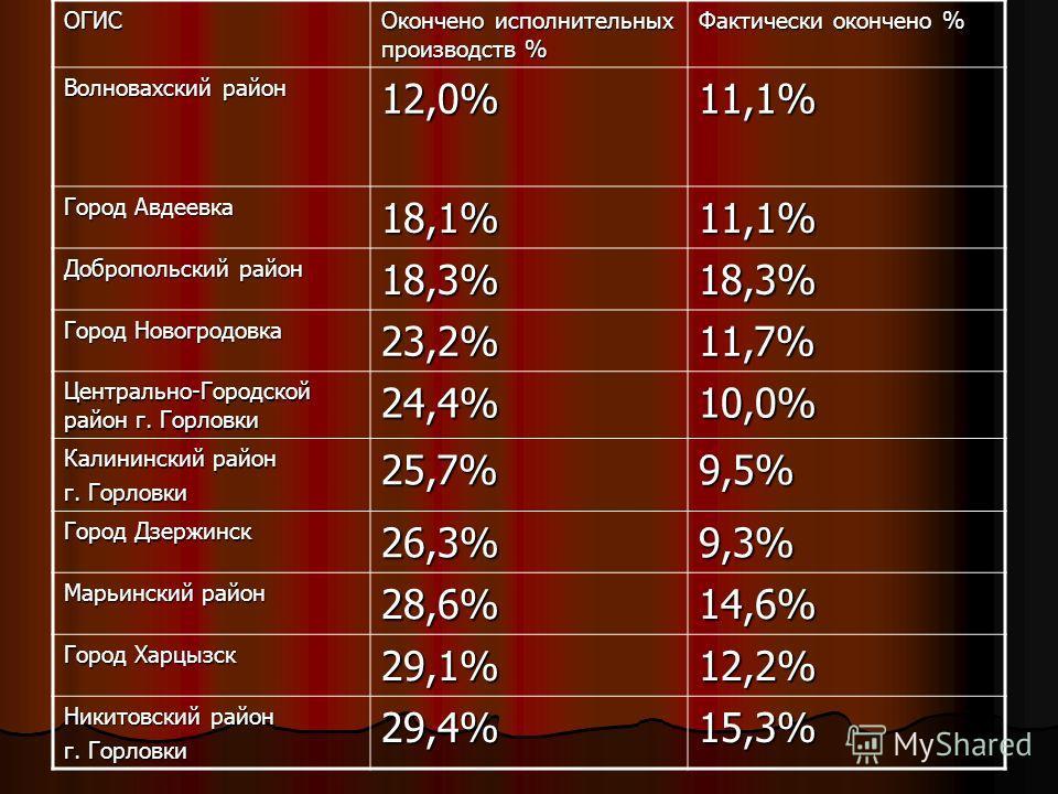 ОГИС Окончено исполнительных производств % Фактически окончено % Волновахский район 12,0%11,1% Город Авдеевка 18,1%11,1% Добропольский район 18,3%18,3% Город Новогродовка 23,2%11,7% Центрально-Городской район г. Горловки 24,4%10,0% Калининский район