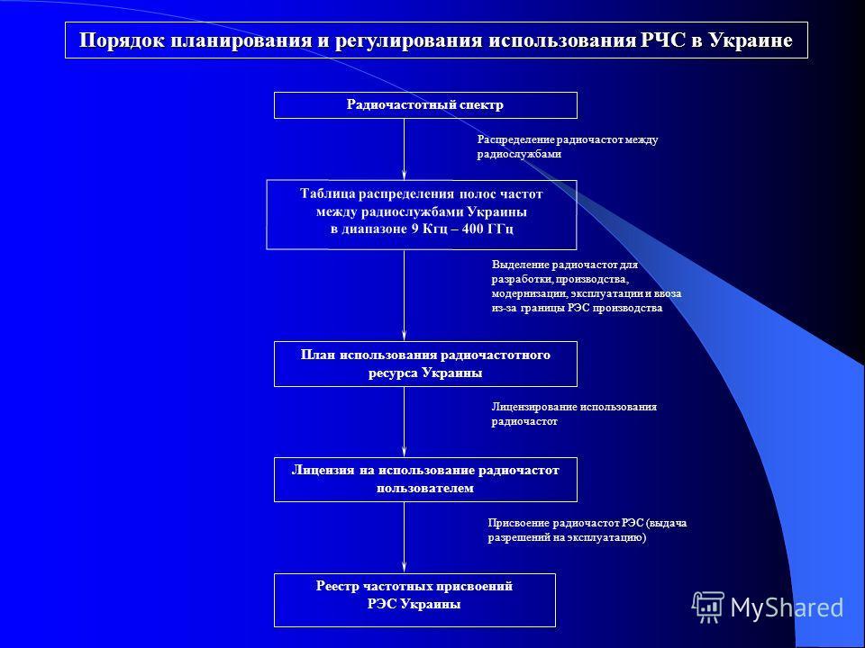 Радиочастотный спектр План использования радиочастотного ресурса Украины Таблица распределения полос частот между радиослужбами Украины в диапазоне 9 Кгц – 400 ГГц Лицензия на использование радиочастот пользователем Реестр частотных присвоений РЭС Ук