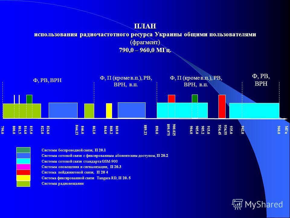 ПЛАН использования радиочастотного ресурса Украины общими пользователями (фрагмент) 790,0 – 960,0 МГц. Ф, РВ, ВРН Ф, П (кроме в.п.), РВ, ВРН, в.п. Ф, РВ, ВРН Ф, П (кроме в.п.), РВ, ВРН, в.п. 790. 0 800.0801.5814.0815.0 822.0824.0 844.23 846.0 862.0 8