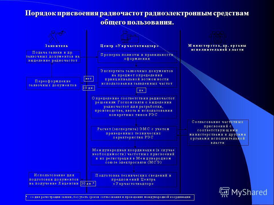 Порядок присвоения радиочастот радиоэлектронным средствам общего пользования.