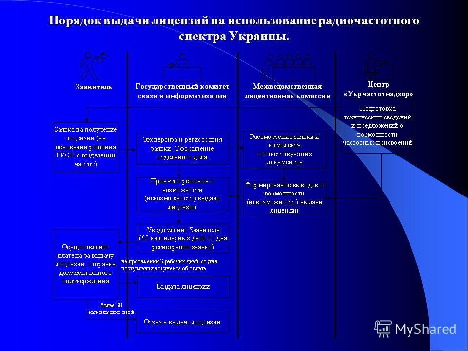 Порядок выдачи лицензий на использование радиочастотного спектра Украины.
