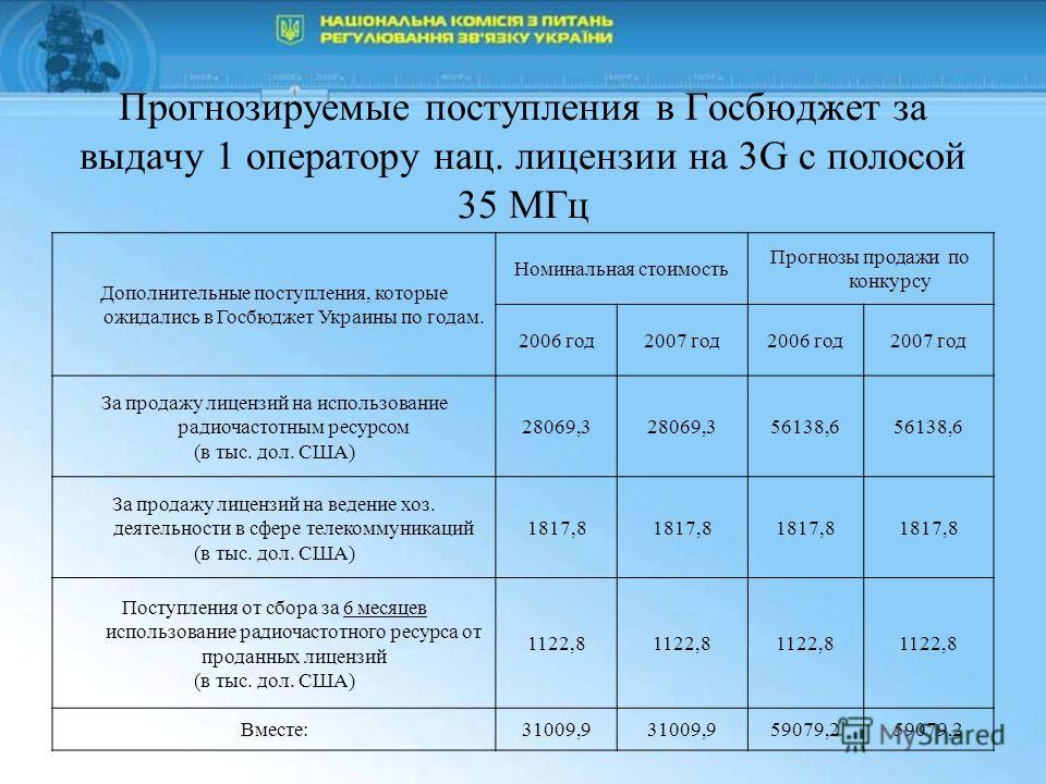 Прогнозируемые поступления в Госбюджет за выдачу 1 оператору нац. лицензии на 3G с полосой 35 МГц Дополнительные поступления, которые ожидались в Госбюджет Украины по годам. Номинальная стоимость Прогнозы продажи по конкурсу 2006 год2007 год2006 год2