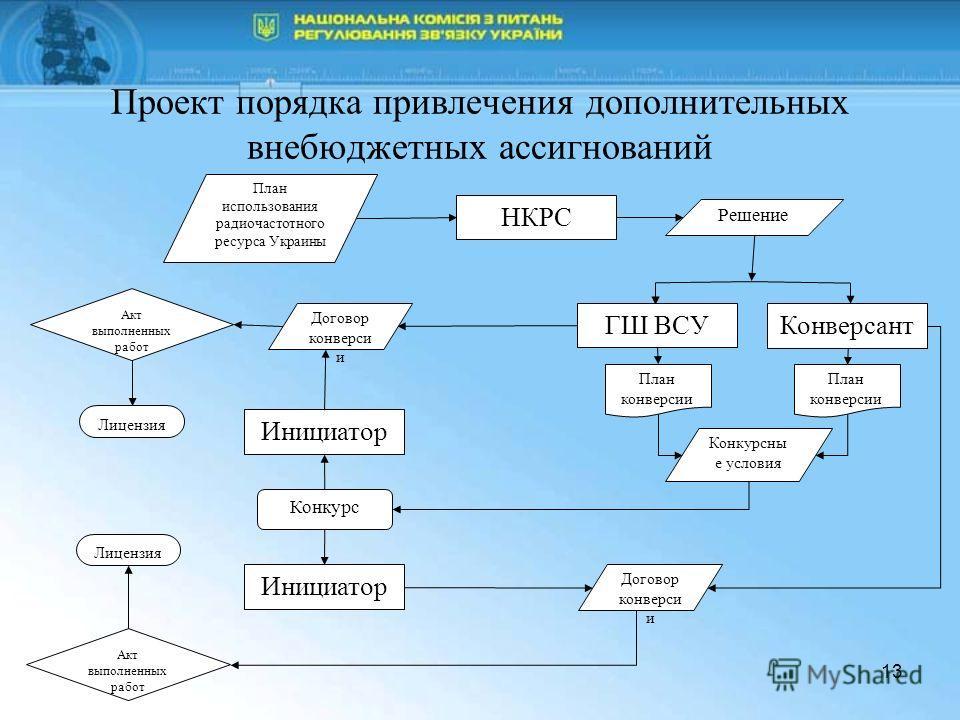 13 Проект порядка привлечения дополнительных внебюджетных ассигнований План использования радиочастотного ресурса Украины НКРС Решение КонверсантГШ ВСУ План конверсии Конкурсны е условия Инициатор Договор конверси и Конкурс Инициатор Договор конверси