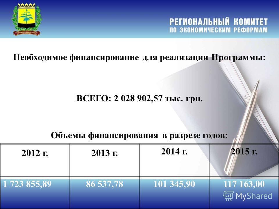 ВСЕГО: 2 028 902,57 тыс. грн. Необходимое финансирование для реализации Программы: Объемы финансирования в разрезе годов: 2012 г.2013 г. 2014 г.2015 г. 1 723 855,8986 537,78101 345,90117 163,00