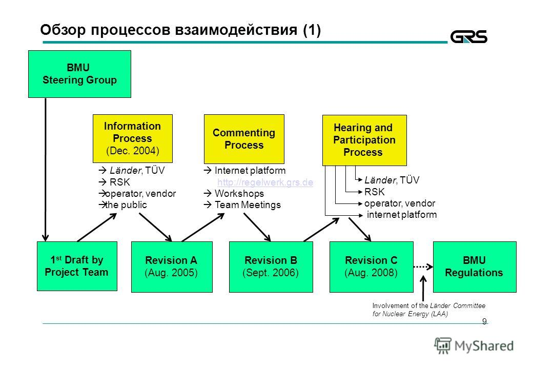 9 Обзор процессов взаимодействия (1) BMU Steering Group 1 st Draft by Project Team Information Process (Dec. 2004) Commenting Process Revision A (Aug. 2005) Revision C (Aug. 2008) Länder, TÜV RSK operator, vendor the public Internet platform http://r