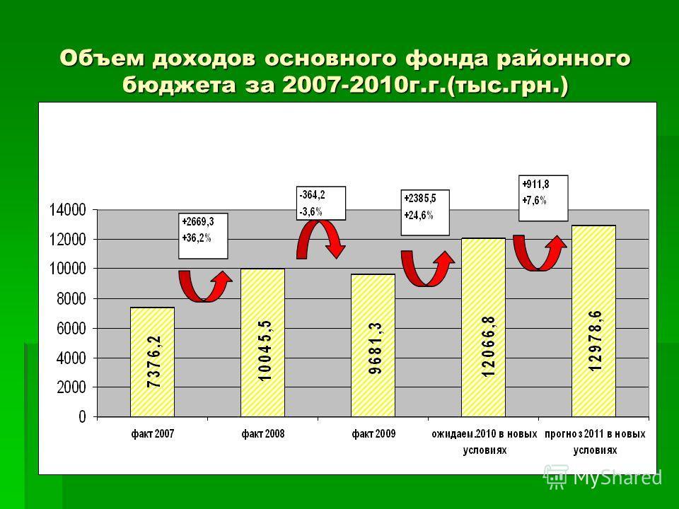 Объем доходов основного фонда районного бюджета за 2007-2010г.г.(тыс.грн.)