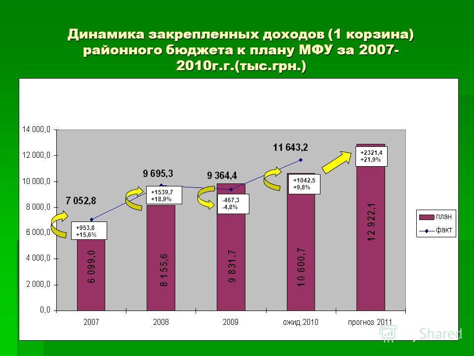 Динамика закрепленных доходов (1 корзина) районного бюджета к плану МФУ за 2007- 2010г.г.(тыс.грн.) +953,8 +15,6% +1539,7 +18,9% -467,3 -4,8% +1042,5 +9,8% +2321,4 +21,9%