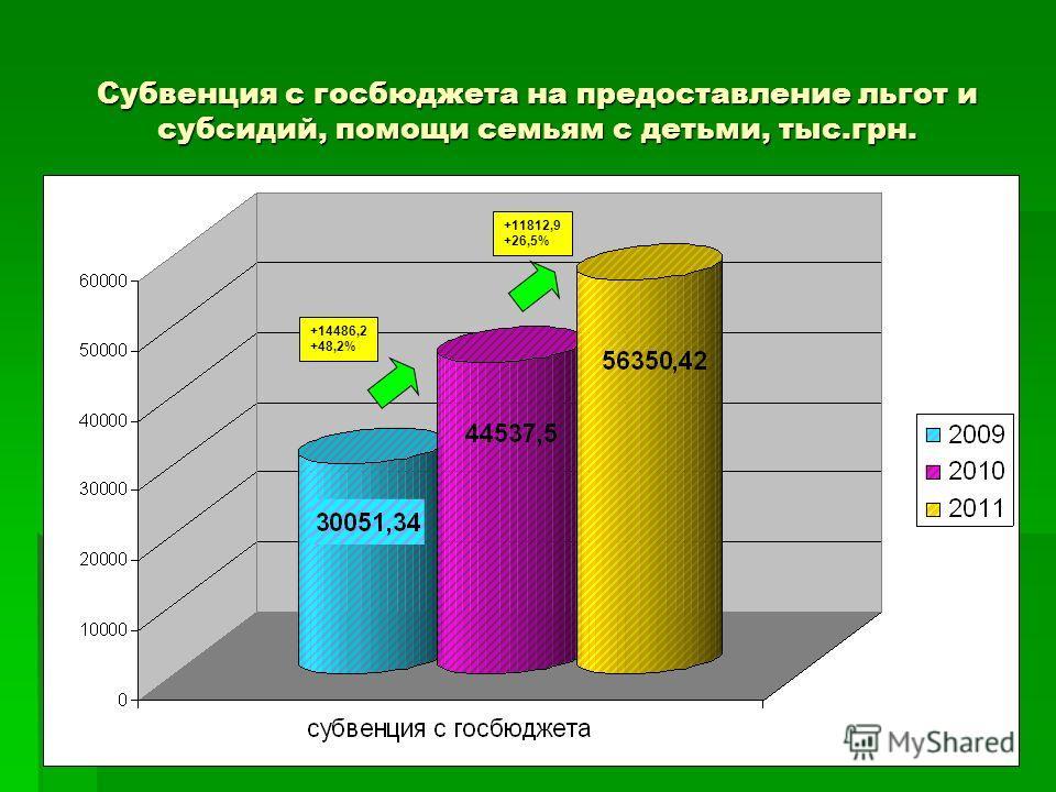 Субвенция с госбюджета на предоставление льгот и субсидий, помощи семьям с детьми, тыс.грн. +14486,2 +48,2% +11812,9 +26,5%