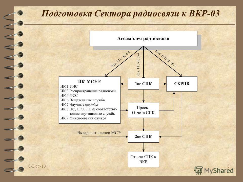 8-Dec-138 Подготовка Сектора радиосвязи к ВКР-03