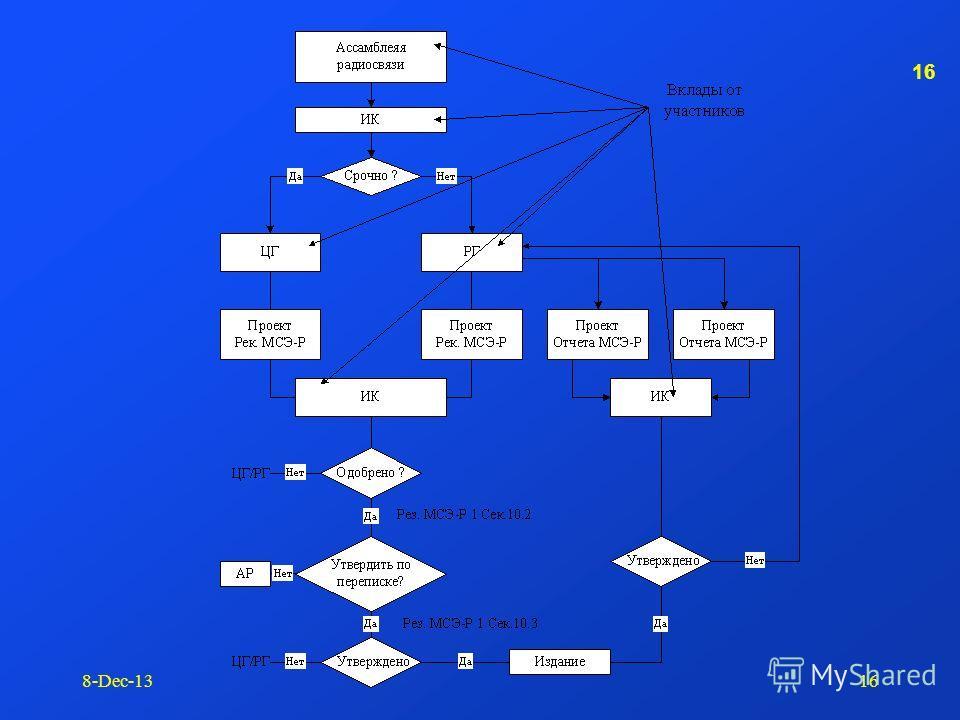 15 8-Dec-1315 Рекомендации по стандартом радио систем Ассамблея радиосвязи ИК разрабатывают два типа Рекомендаций : Рекомендации по использованию спектра и орбиты Сегодня, > 1000 Рекомендаций МСЭ-Р в 15 сериях.