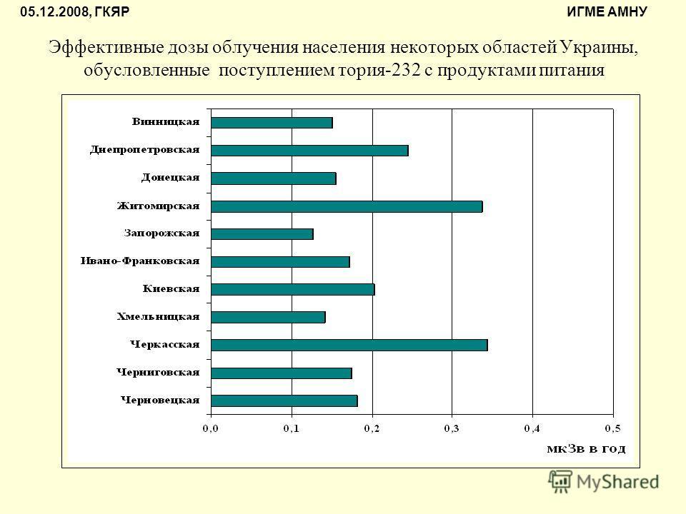 Эффективные дозы облучения населения некоторых областей Украины, обусловленные поступлением тория-232 с продуктами питания 05.12.2008, ГКЯР ИГМЕ АМНУ