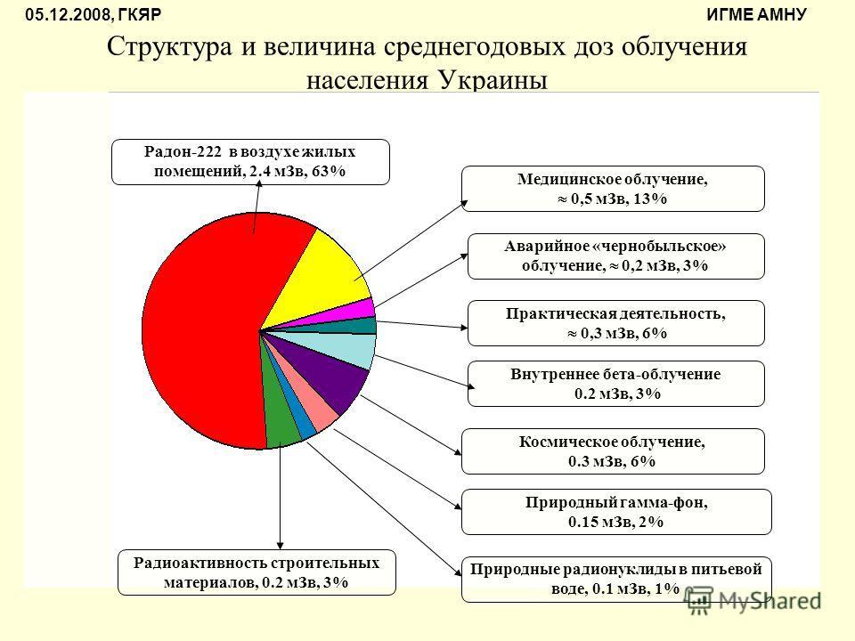 Структура и величина среднегодовых доз облучения населения Украины Медицинское облучение, 0,5 мЗв, 13% Аварийное «чернобыльское» облучение, 0,2 мЗв, 3% Практическая деятельность, 0,3 мЗв, 6% Внутреннее бета-облучение 0.2 мЗв, 3% Космическое облучение