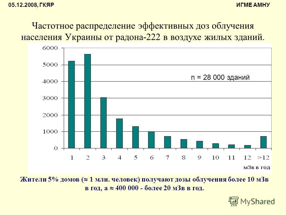 Частотное распределение эффективных доз облучения населения Украины от радона-222 в воздухе жилых зданий. n = 28 000 зданий Жители 5% домов ( 1 млн. человек) получают дозы облучения более 10 мЗв в год, а 400 000 - более 20 мЗв в год. 05.12.2008, ГКЯР