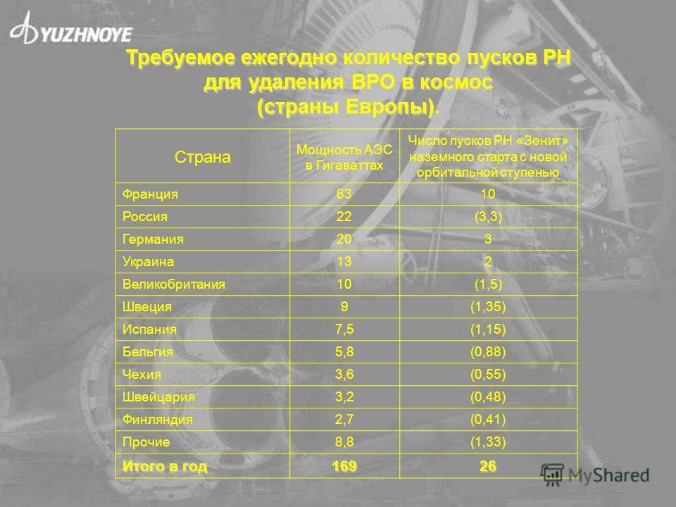 Страна Мощность АЭС в Гигаваттах Число пусков РН «Зенит» наземного старта с новой орбитальной ступенью Франция6310 Россия22(3,3) Германия203 Украина132 Великобритания10(1,5) Швеция9(1,35) Испания7,5(1,15) Бельгия5,8(0,88) Чехия3,6(0,55) Швейцария3,2(