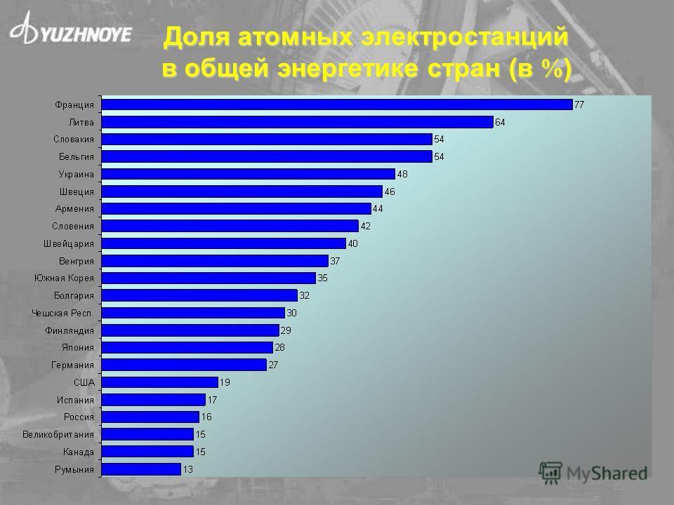 Доля атомных электростанций в общей энергетике стран (в )