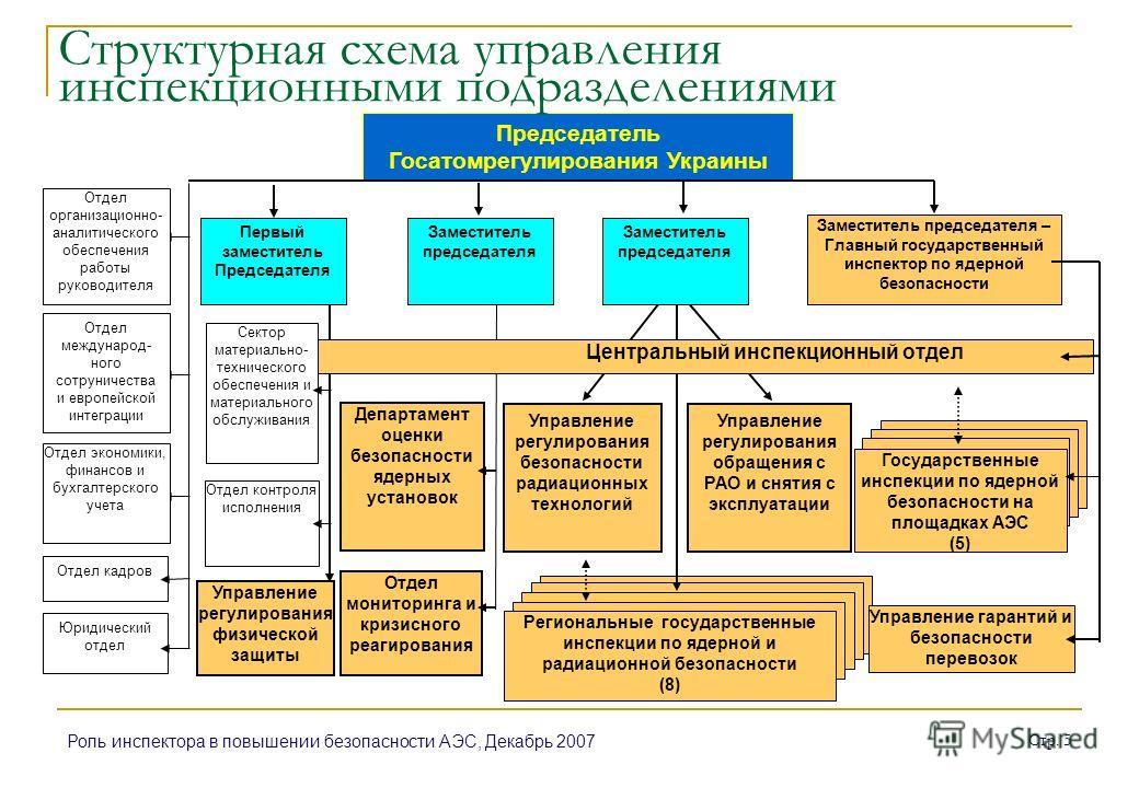Роль инспектора в повышении безопасности АЭС, Декабрь 2007 Стр. 5 Региональные государственные инспекции по ядерной и радиационной безопасности (8) Центральный инспекционный отдел Сектор материально- технического обеспечения и материального обслужива