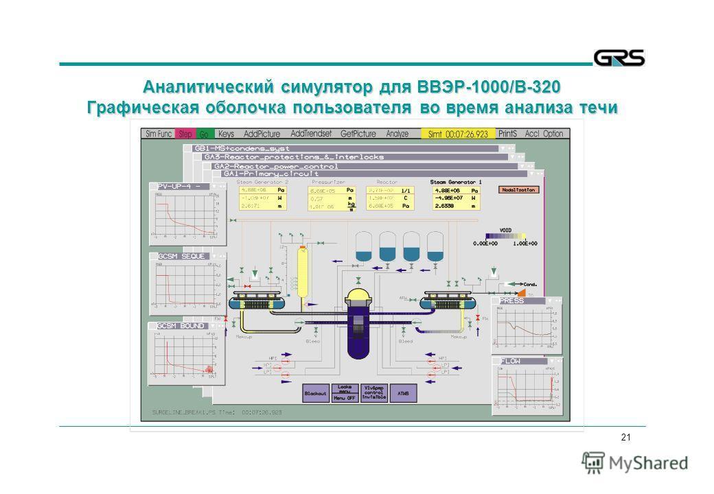 21 Аналитический симулятор для ВВЭР-1000/В-320 Графическая оболочка пользователя во время анализа течи