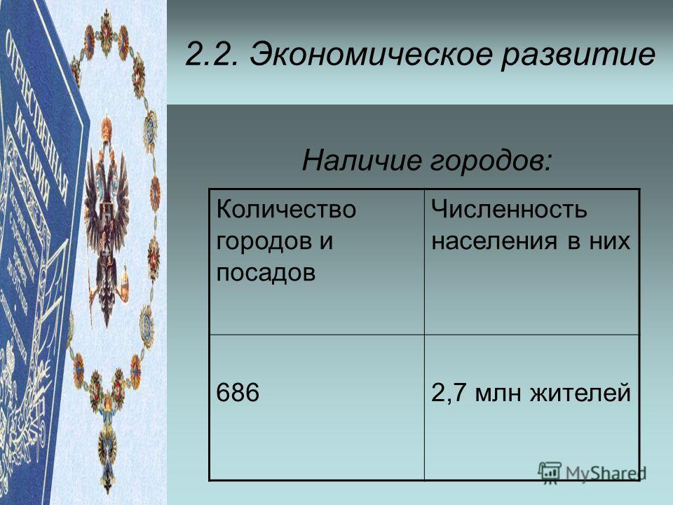Наличие городов: 2.2. Экономическое развитие Количество городов и посадов Численность населения в них 6862,7 млн жителей